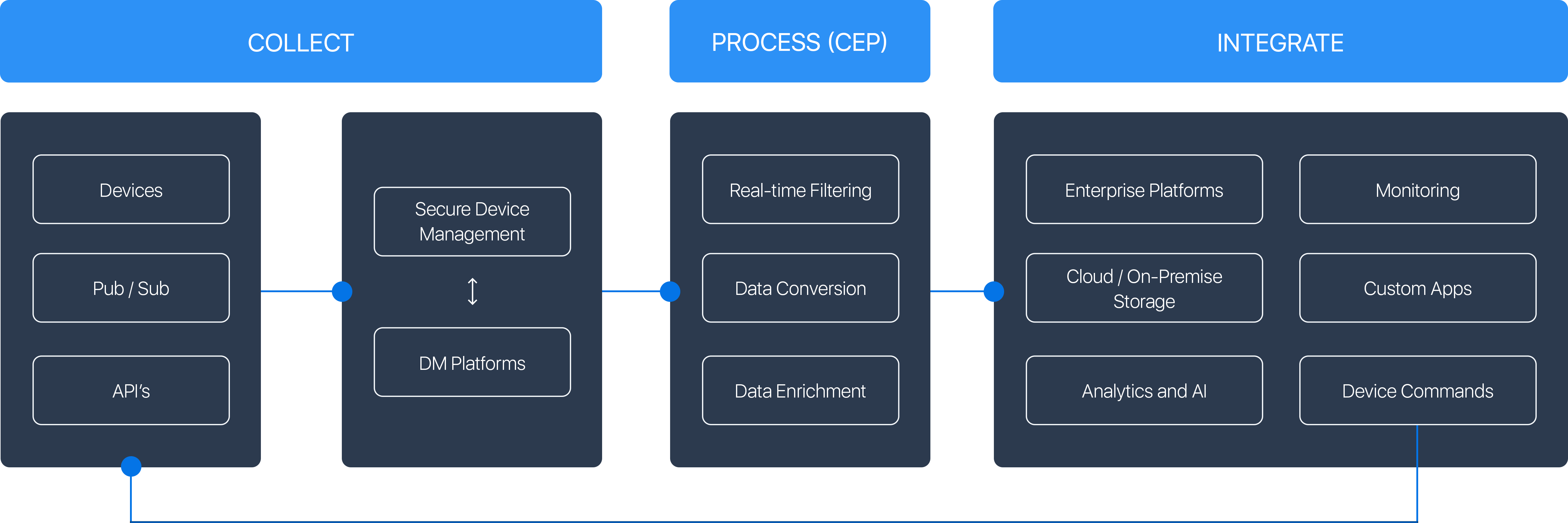 IoT Solution Components
